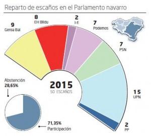 Nafarroa (Navarra): Sitzverteilung im Regionalparlament